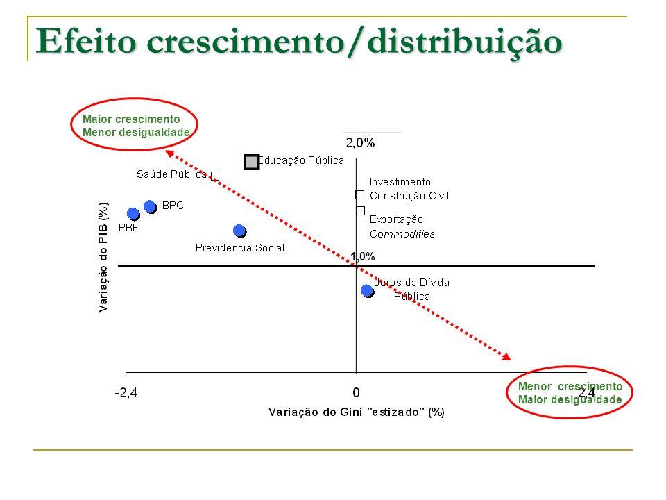 Efeito crescimento/distribuição 1,0% Maior crescimento Menor desigualdade Menor crescimento Maior desigualdade