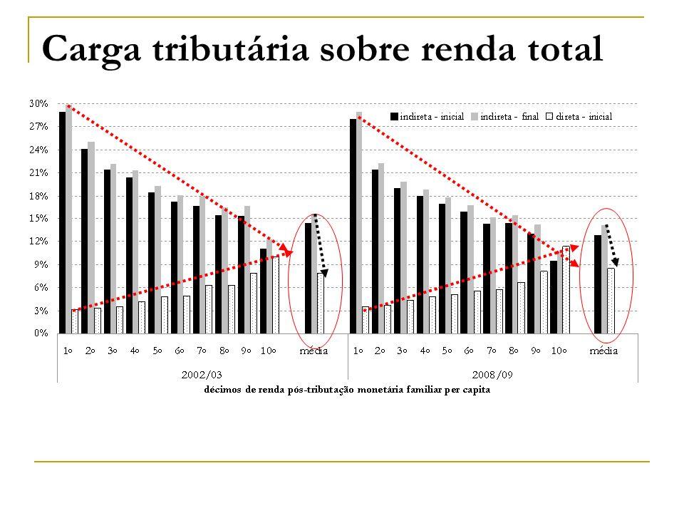 Carga tributária sobre renda total