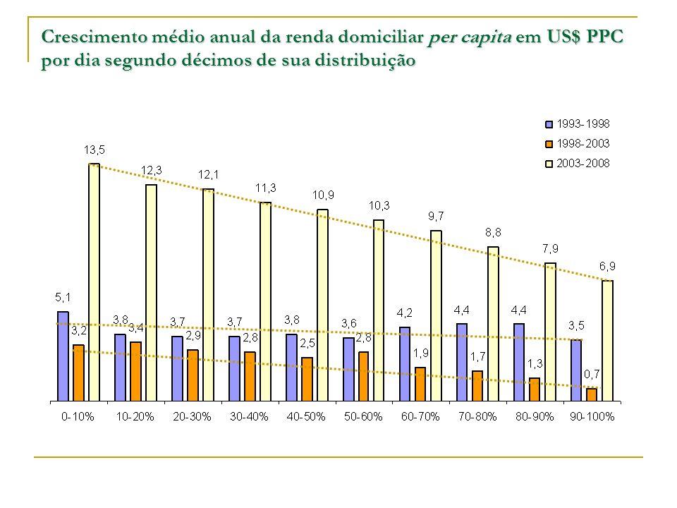 Crescimento médio anual da renda domiciliar per capita em US$ PPC por dia segundo décimos de sua distribuição