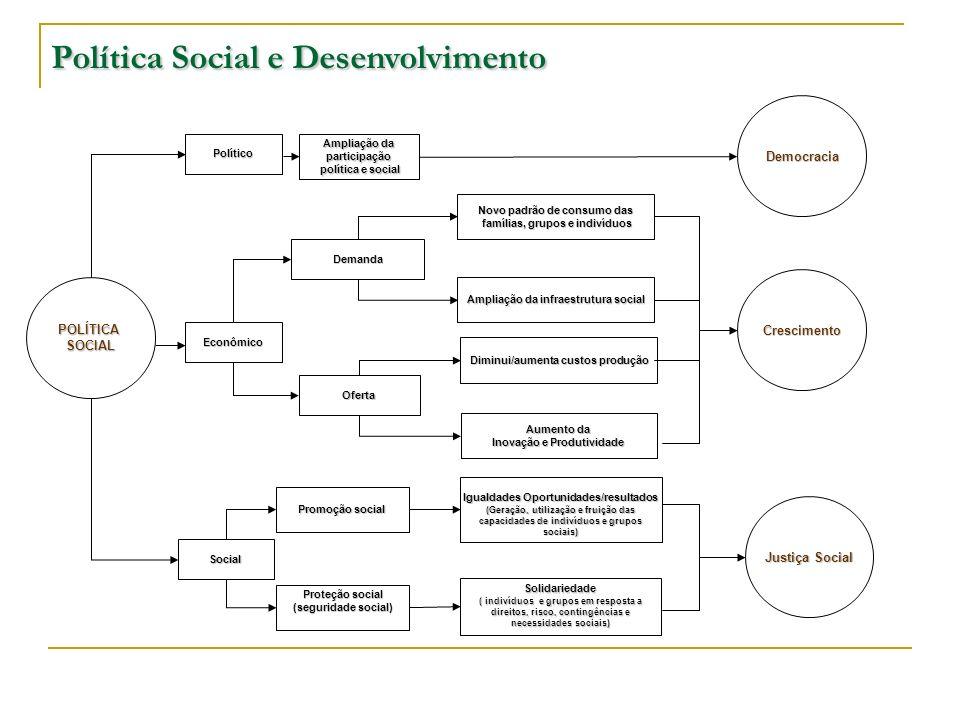 Social Promoção social Igualdades Oportunidades/resultados (Geração, utilização e fruição das capacidades de indivíduos e grupos sociais) Diminui/aume