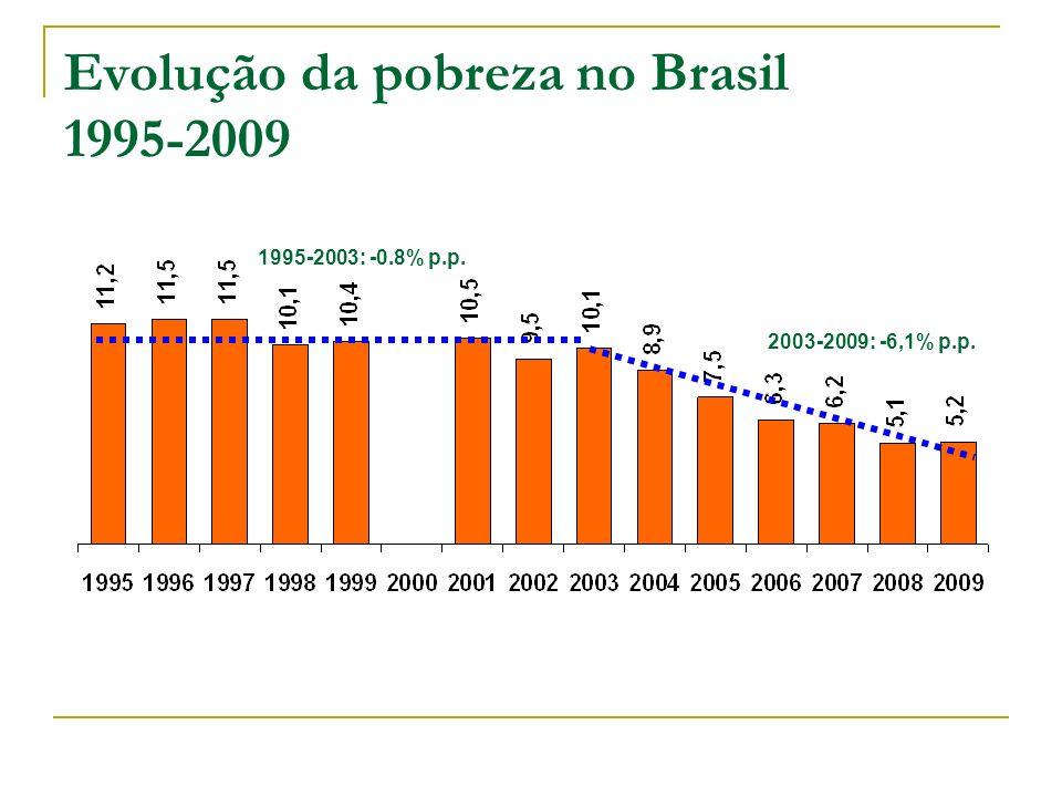 Evolução da pobreza no Brasil 1995-2009 1995-2003: -0.8% p.p. 2003-2009: -6,1% p.p.
