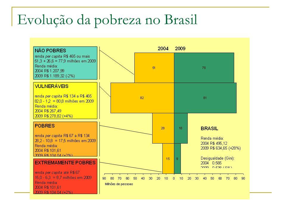 Evolução da pobreza no Brasil