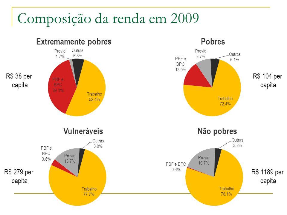 Composição da renda em 2009 R$ 38 per capita R$ 104 per capita R$ 279 per capita R$ 1189 per capita