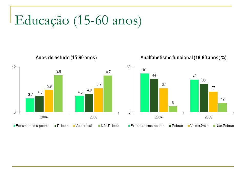 Educação (15-60 anos)