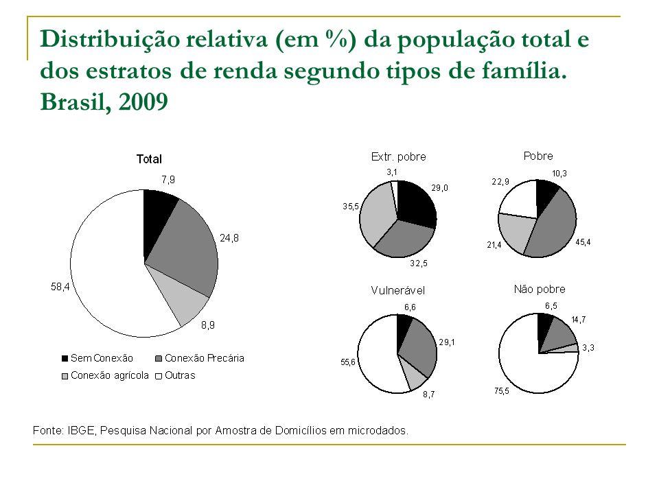 Distribuição relativa (em %) da população total e dos estratos de renda segundo tipos de família. Brasil, 2009