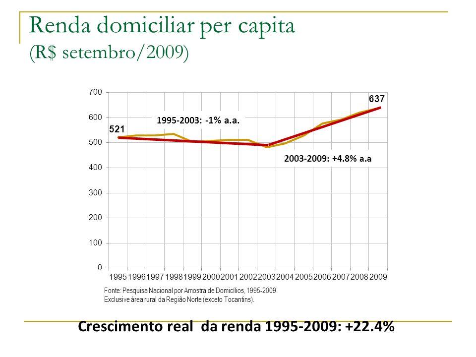 Renda domiciliar per capita (R$ setembro/2009) 1995-2003 : -1% a.a. 2003-2009: +4.8% a.a Fonte: Pesquisa Nacional por Amostra de Domicílios, 1995-2009