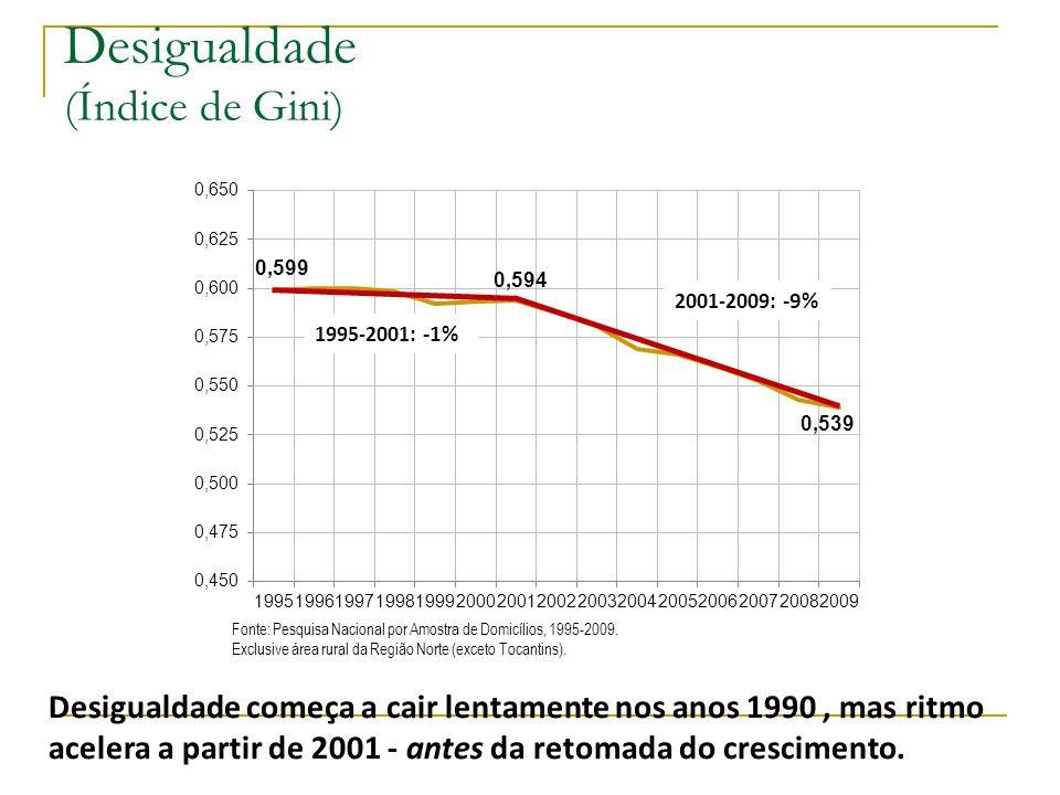 Desigualdade (Índice de Gini) Fonte: Pesquisa Nacional por Amostra de Domicílios, 1995-2009. Exclusive área rural da Região Norte (exceto Tocantins).