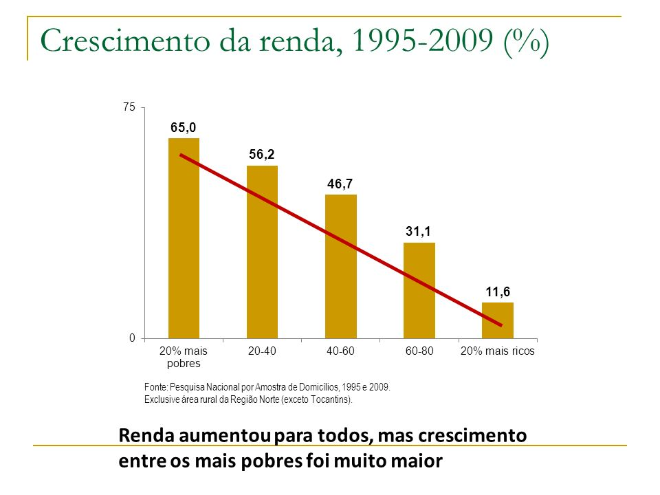 Crescimento da renda, 1995-2009 (%) Fonte: Pesquisa Nacional por Amostra de Domicílios, 1995 e 2009. Exclusive área rural da Região Norte (exceto Toca