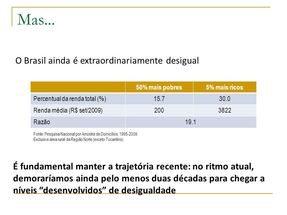 Mas... O Brasil ainda é extraordinariamente desigual 50% mais pobres5% mais ricos Percentual da renda total (%)15.730.0 Renda média (R$ set/2009)20038