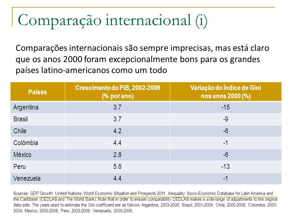 Comparação internacional (i) Países Crescimento do PIB, 2002-2009 (% por ano) Variação do Índice de Gini nos anos 2000 (%) Argentina3.7-15 Brasil3.7-9