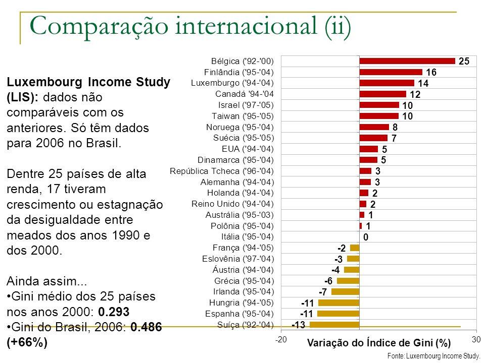 Comparação internacional (ii) Fonte: Luxembourg Income Study. Luxembourg Income Study (LIS): dados não comparáveis com os anteriores. Só têm dados par