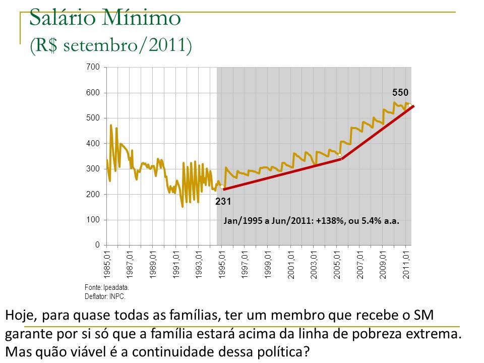 Salário Mínimo (R$ setembro/2011) Jan/1995 a Jun/2011: +138%, ou 5.4% a.a. Fonte: Ipeadata. Deflator: INPC. Hoje, para quase todas as famílias, ter um