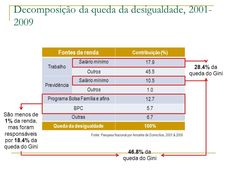 Decomposição da queda da desigualdade, 2001- 2009 Fontes de renda Contribuição (%) Trabalho Salário mínimo 17.9 Outros 45.5 Previdência Salário mínimo
