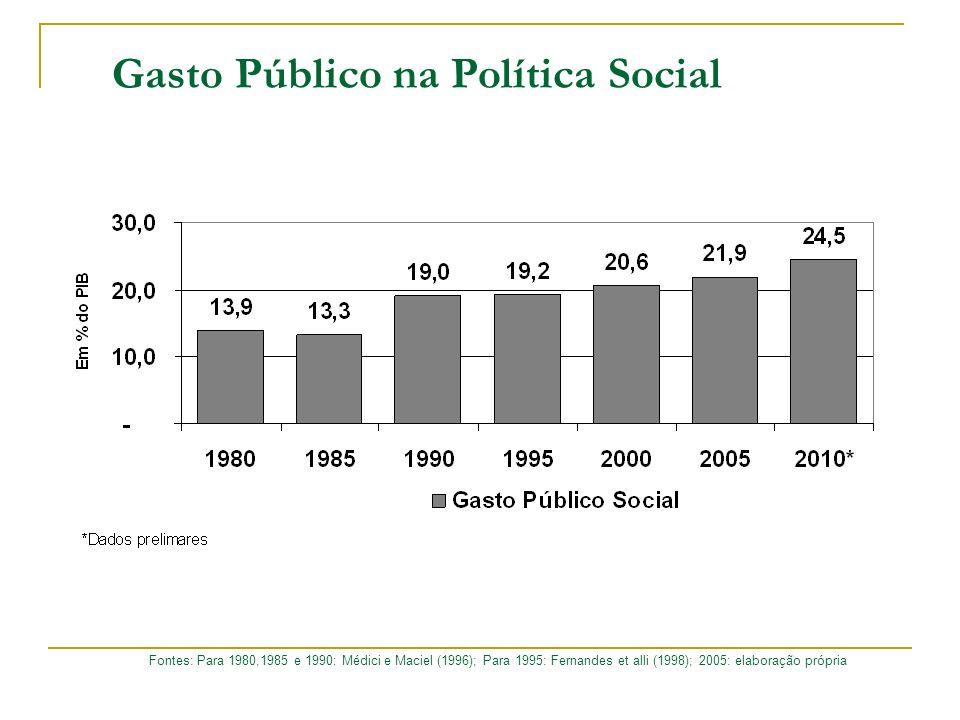 Gasto Público na Política Social Fontes: Para 1980,1985 e 1990: Médici e Maciel (1996); Para 1995: Fernandes et alli (1998); 2005: elaboração própria