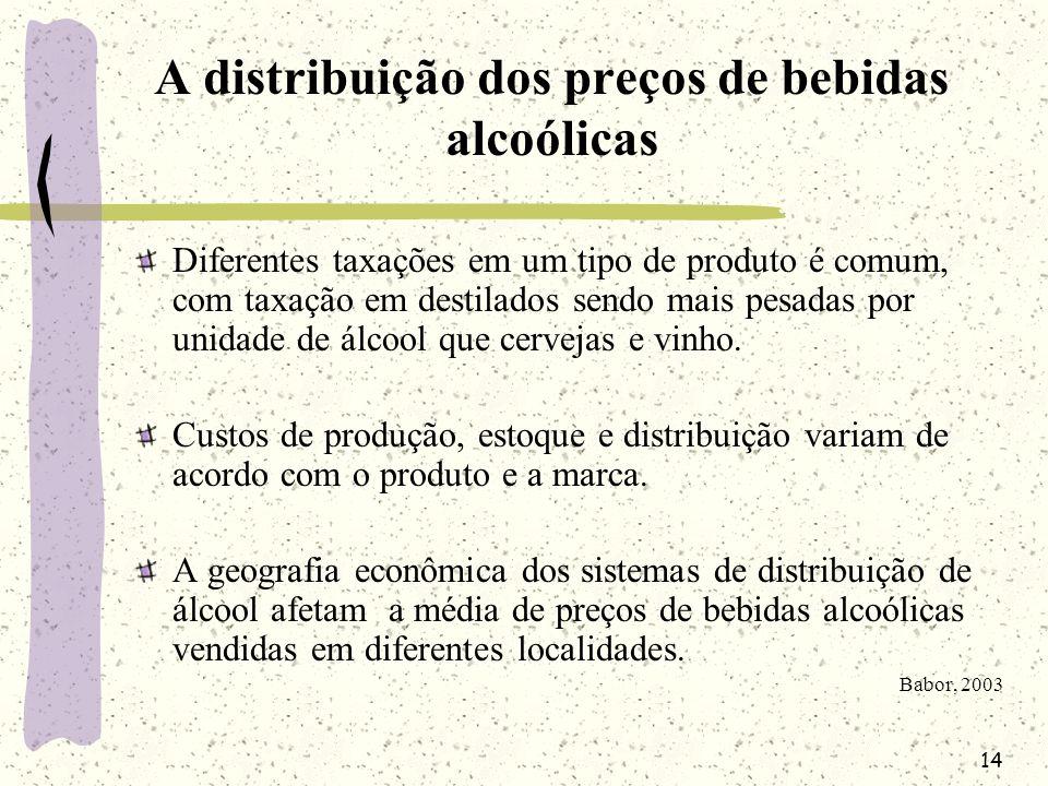 14 A distribuição dos preços de bebidas alcoólicas Diferentes taxações em um tipo de produto é comum, com taxação em destilados sendo mais pesadas por