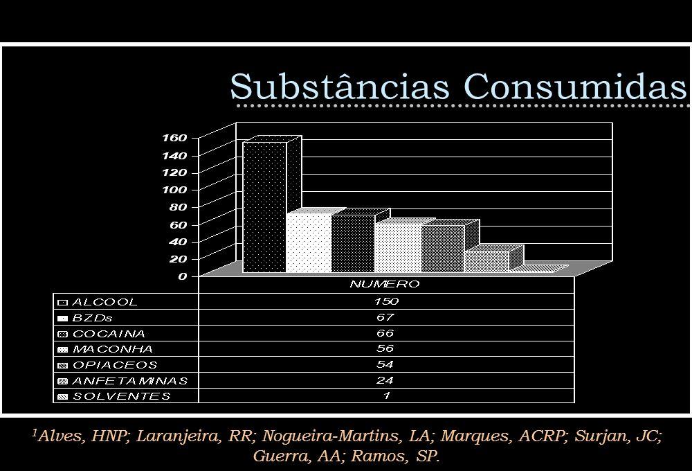 Substâncias Consumidas 1 Alves, HNP; Laranjeira, RR; Nogueira-Martins, LA; Marques, ACRP; Surjan, JC; Guerra, AA; Ramos, SP.