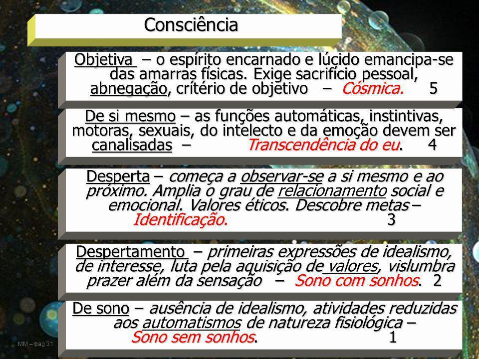 24 Consciência De sono – ausência de idealismo, atividades reduzidas aos de natureza fisiológica – Sono sem sonhos. 1 De sono – ausência de idealismo,