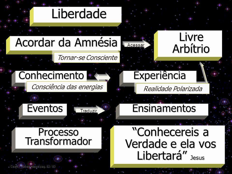 Acordar da Amnésia Conhecimento EventosEnsinamentos Processo Transformador Experiência Livre Arbítrio Liberdade Conhecereis a Verdade e ela vos Libert