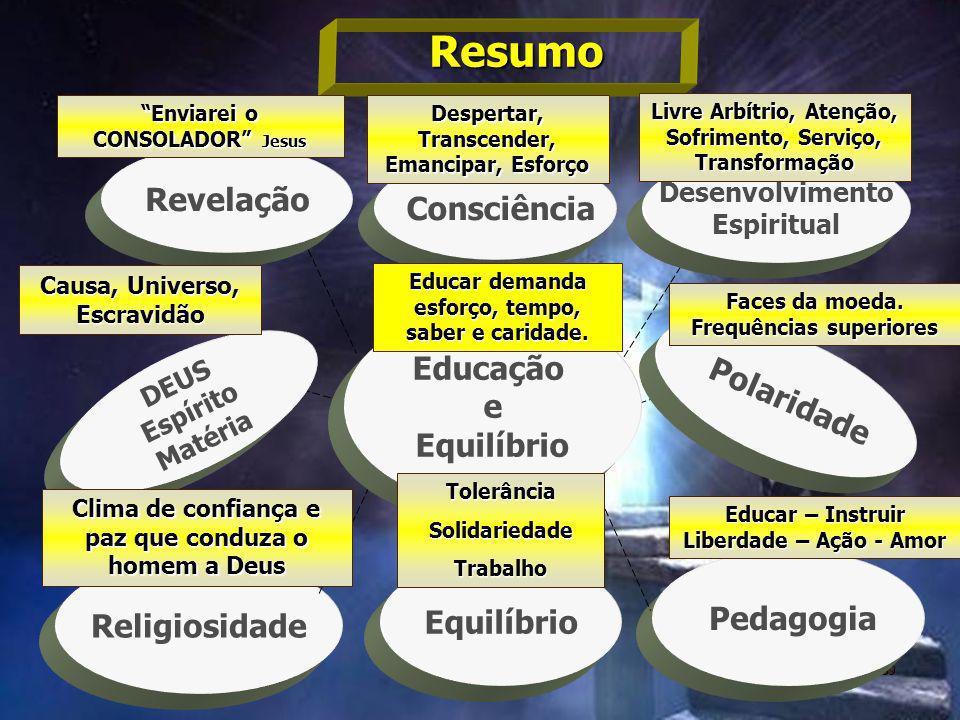 89 Pedagogia Religiosidade DEUS Espírito Matéria Revelação Consciência Desenvolvimento Espiritual Polaridade Equilíbrio Educação e Equilíbrio Resumo C