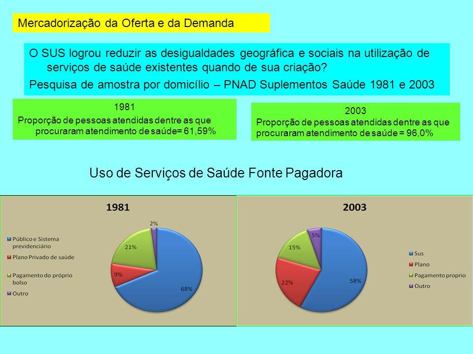 O SUS logrou reduzir as desigualdades geográfica e sociais na utilização de serviços de saúde existentes quando de sua criação? Pesquisa de amostra po