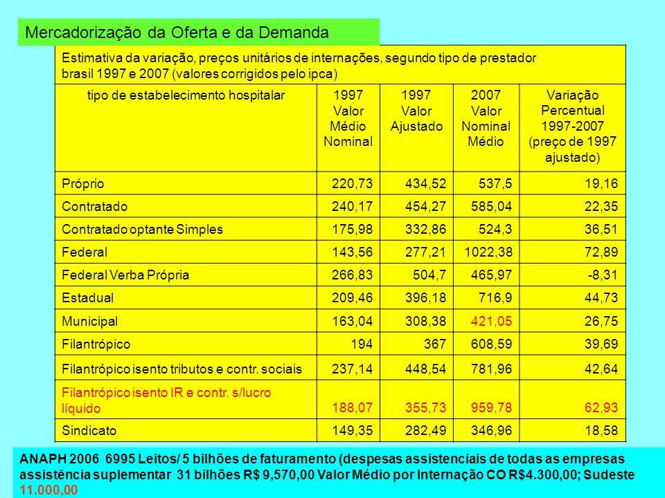 Estimativa da variação, preços unitários de internações, segundo tipo de prestador brasil 1997 e 2007 (valores corrigidos pelo ipca) tipo de estabelec