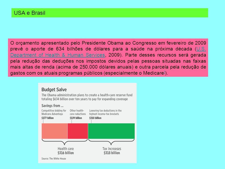 Hoje no Brasil Predomínio das Fontes Privadas no Financiamento da Saúde Gasto Publico em Relação ao Gasto Total com Saúde 1976 = 75% (IPEA) 2005=38,8% (IBGE) A Lei é Boa Mas Não é Cumprida