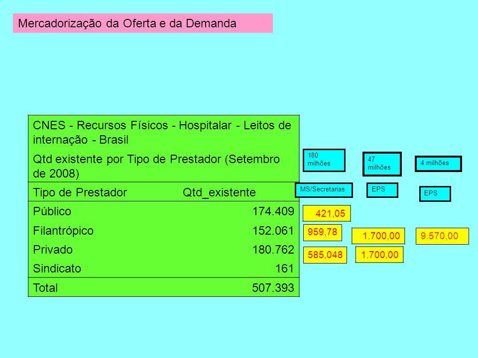 CNES - Recursos Físicos - Hospitalar - Leitos de internação - Brasil Qtd existente por Tipo de Prestador (Setembro de 2008) Tipo de PrestadorQtd_exist