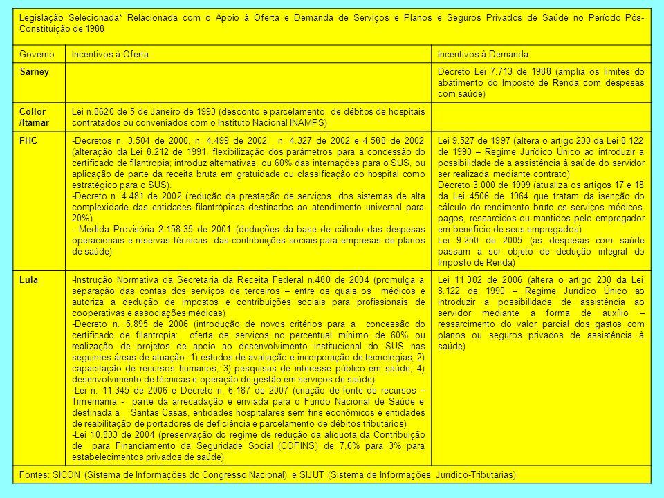 Legislação Selecionada* Relacionada com o Apoio à Oferta e Demanda de Serviços e Planos e Seguros Privados de Saúde no Período Pós- Constituição de 19