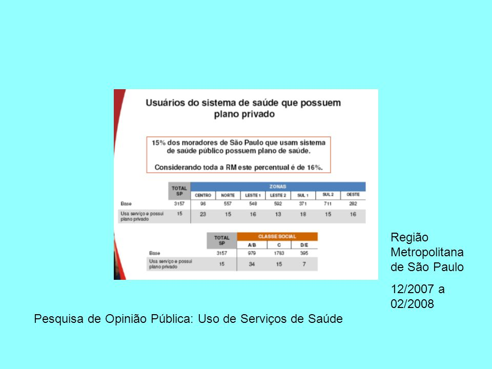 Pesquisa de Opinião Pública: Uso de Serviços de Saúde Região Metropolitana de São Paulo 12/2007 a 02/2008