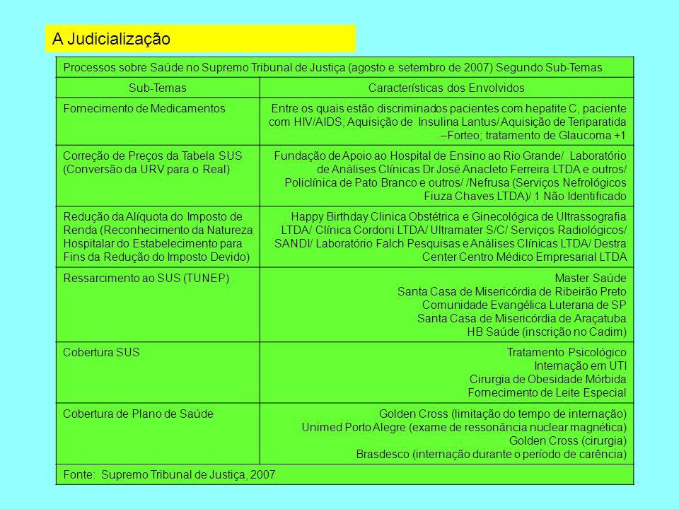 Processos sobre Saúde no Supremo Tribunal de Justiça (agosto e setembro de 2007) Segundo Sub-Temas Sub-TemasCaracterísticas dos Envolvidos Forneciment