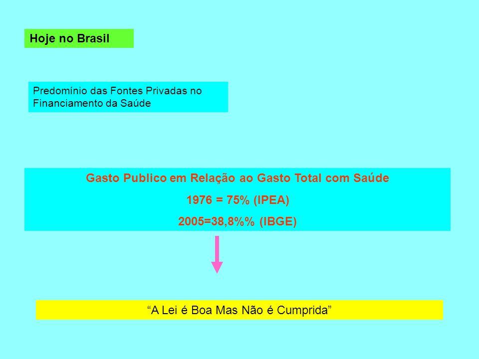 Hoje no Brasil Predomínio das Fontes Privadas no Financiamento da Saúde Gasto Publico em Relação ao Gasto Total com Saúde 1976 = 75% (IPEA) 2005=38,8%