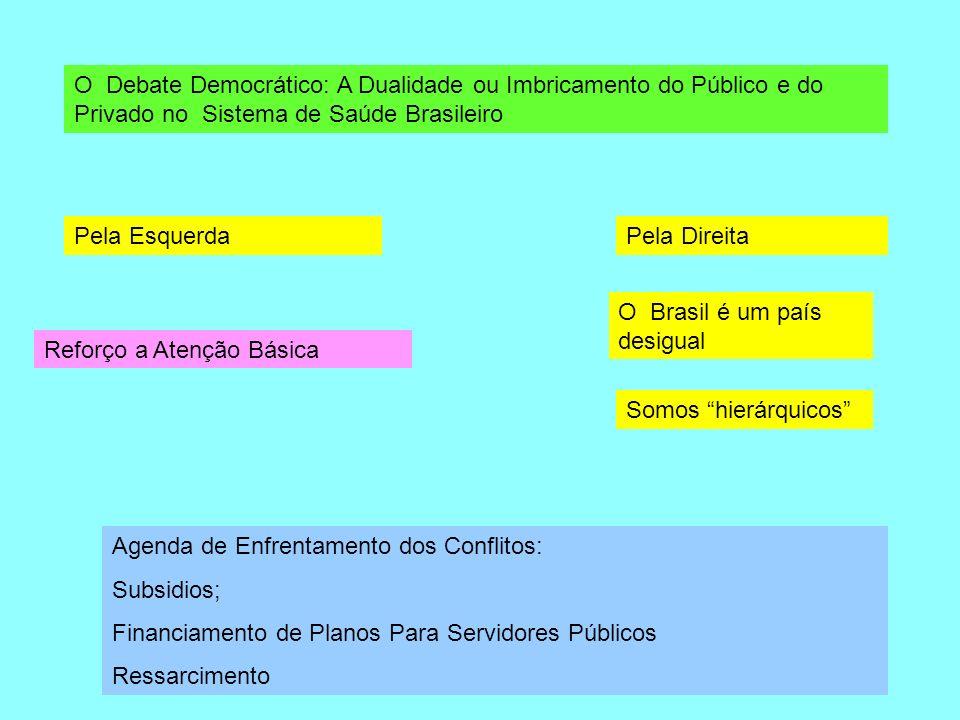 O Debate Democrático: A Dualidade ou Imbricamento do Público e do Privado no Sistema de Saúde Brasileiro Pela EsquerdaPela Direita O Brasil é um país