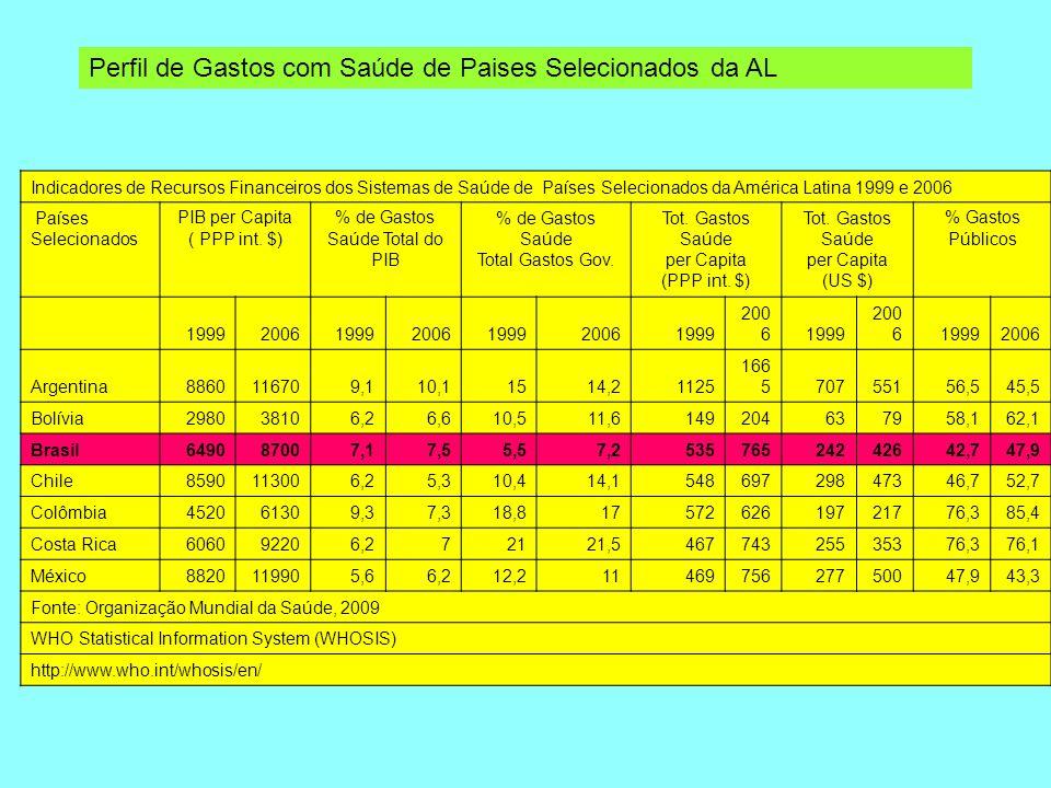 Indicadores de Recursos Financeiros dos Sistemas de Saúde de Países Selecionados da América Latina 1999 e 2006 Países Selecionados PIB per Capita ( PP