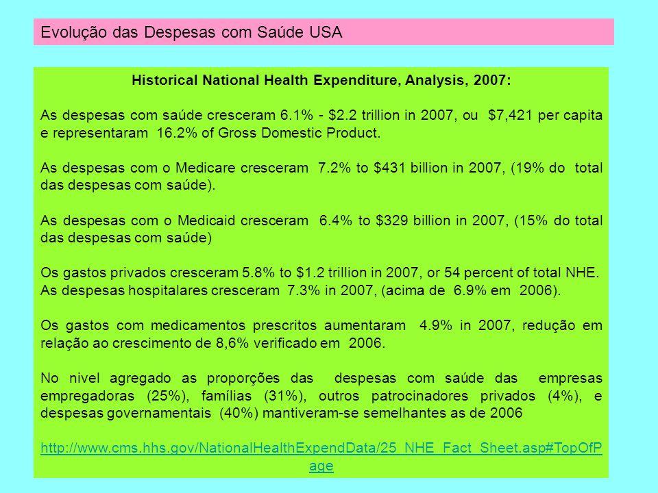Evolução das Despesas com Saúde USA Historical National Health Expenditure, Analysis, 2007: As despesas com saúde cresceram 6.1% - $2.2 trillion in 20