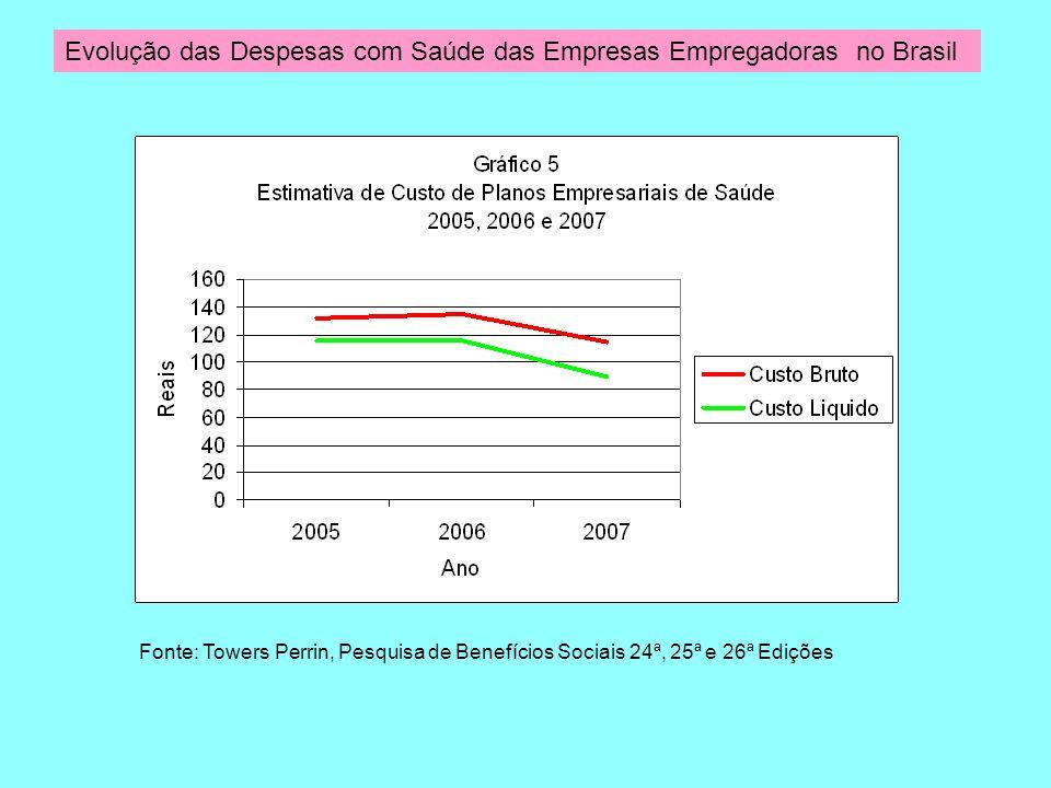 Evolução das Despesas com Saúde das Empresas Empregadoras no Brasil Fonte: Towers Perrin, Pesquisa de Benefícios Sociais 24ª, 25ª e 26ª Edições