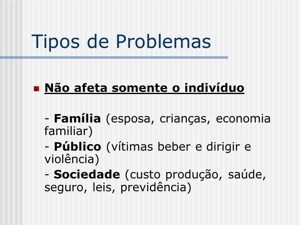 Tipos de Problemas Não afeta somente o indivíduo - Família (esposa, crianças, economia familiar) - Público (vítimas beber e dirigir e violência) - Soc