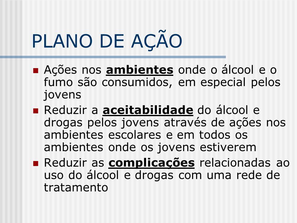 PLANO DE AÇÃO Ações nos ambientes onde o álcool e o fumo são consumidos, em especial pelos jovens Reduzir a aceitabilidade do álcool e drogas pelos jo