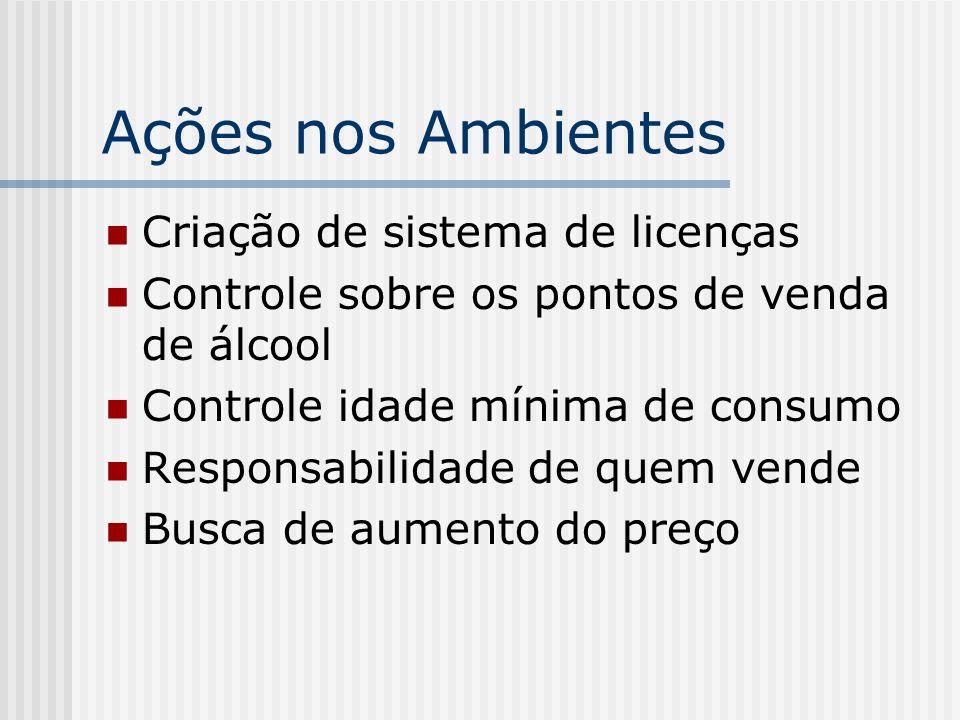 Ações nos Ambientes Criação de sistema de licenças Controle sobre os pontos de venda de álcool Controle idade mínima de consumo Responsabilidade de qu