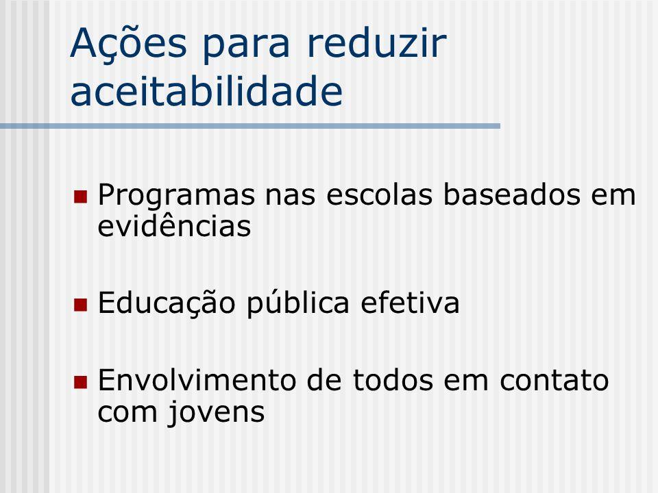 Ações para reduzir aceitabilidade Programas nas escolas baseados em evidências Educação pública efetiva Envolvimento de todos em contato com jovens