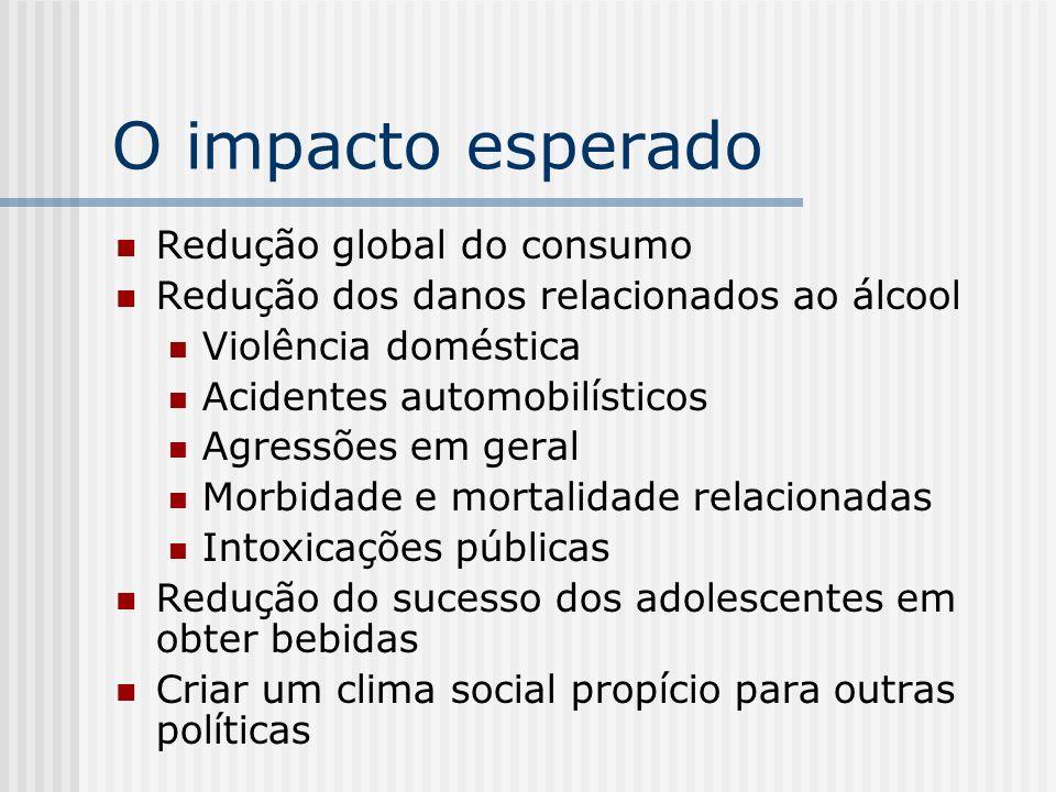 O impacto esperado Redução global do consumo Redução dos danos relacionados ao álcool Violência doméstica Acidentes automobilísticos Agressões em gera