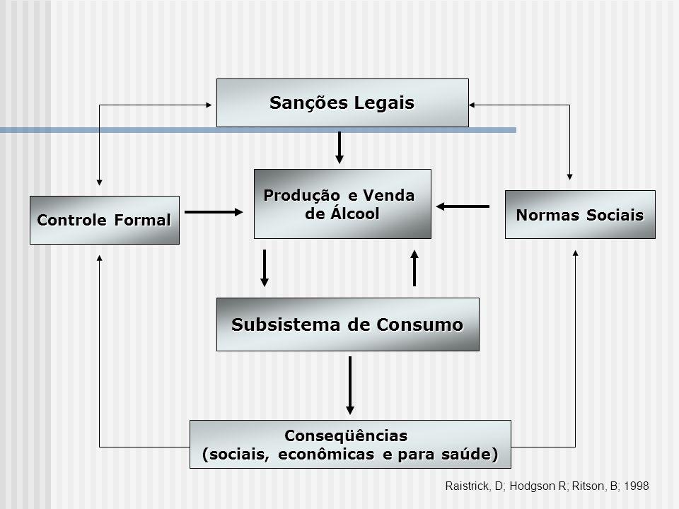 Sanções Legais Controle Formal Produção e Venda de Álcool Subsistema de Consumo Normas Sociais Conseqüências (sociais, econômicas e para saúde) Raistr
