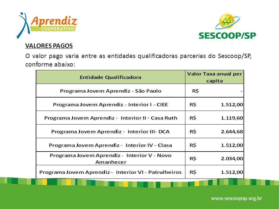 VALORES PAGOS O valor pago varia entre as entidades qualificadoras parcerias do Sescoop/SP, conforme abaixo:
