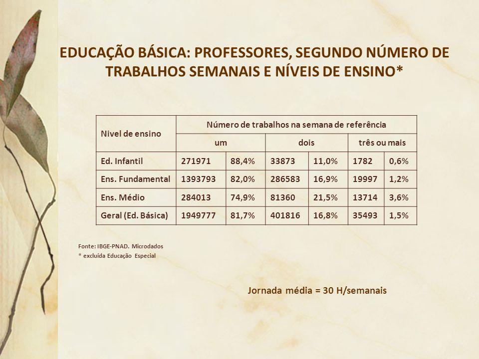 EDUCAÇÃO BÁSICA: PROFESSORES, SEGUNDO NÚMERO DE TRABALHOS SEMANAIS E NÍVEIS DE ENSINO* Fonte: IBGE-PNAD. Microdados * excluída Educação Especial Nivel
