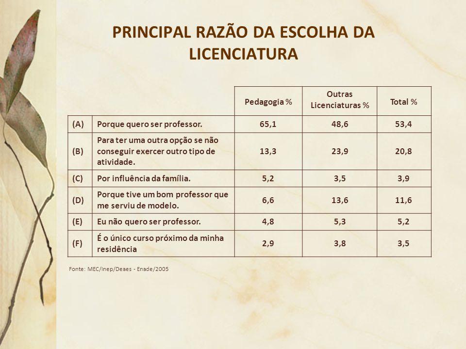 PRINCIPAL RAZÃO DA ESCOLHA DA LICENCIATURA Fonte: MEC/Inep/Deaes - Enade/2005 Pedagogia % Outras Licenciaturas % Total % (A)Porque quero ser professor