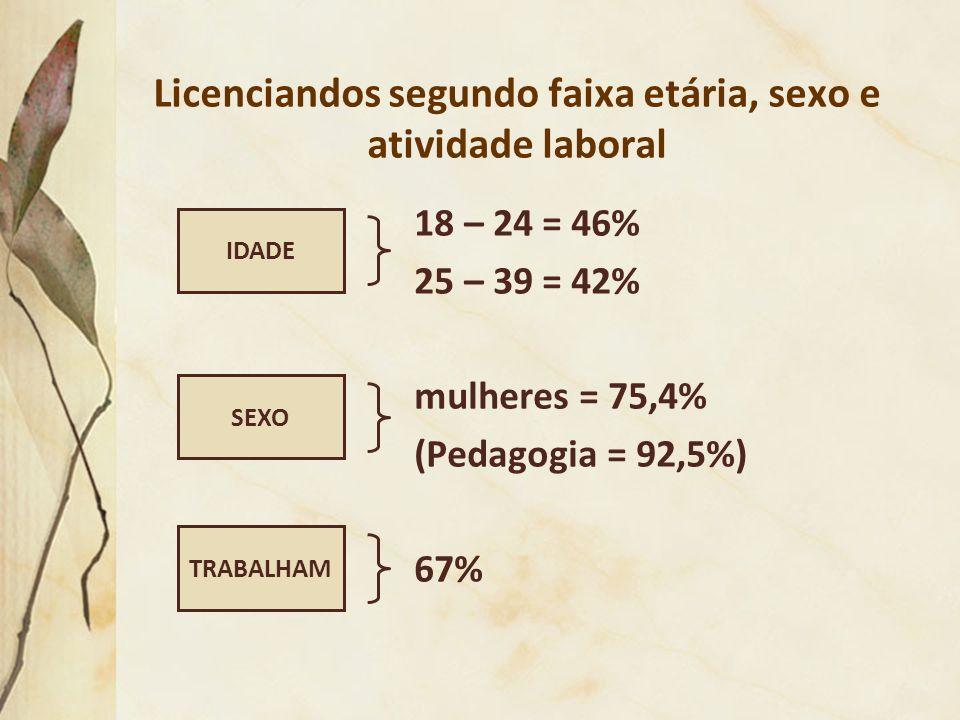 Licenciandos segundo faixa etária, sexo e atividade laboral 18 – 24 = 46% 25 – 39 = 42% mulheres = 75,4% (Pedagogia = 92,5%) 67% TRABALHAM IDADE SEXO