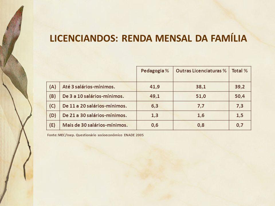 LICENCIANDOS: RENDA MENSAL DA FAMÍLIA Fonte: MEC/Inep. Questionário socioeconômico ENADE 2005 Pedagogia %Outras Licenciaturas %Total % (A)Até 3 salári