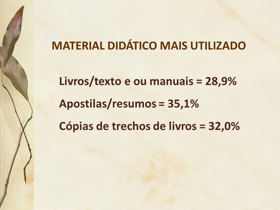 MATERIAL DIDÁTICO MAIS UTILIZADO Livros/texto e ou manuais = 28,9% Apostilas/resumos = 35,1% Cópias de trechos de livros = 32,0%