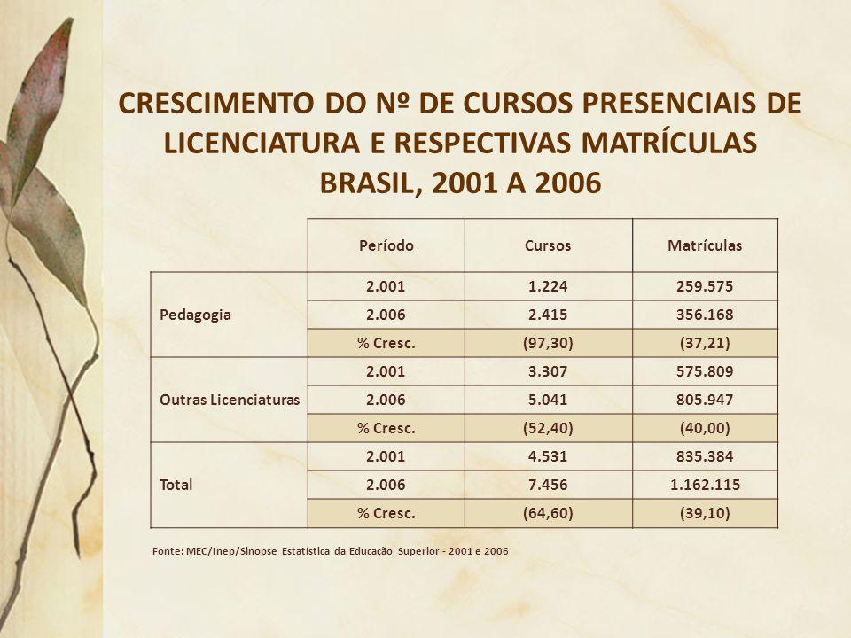 CRESCIMENTO DO Nº DE CURSOS PRESENCIAIS DE LICENCIATURA E RESPECTIVAS MATRÍCULAS BRASIL, 2001 A 2006 PeríodoCursosMatrículas Pedagogia 2.0011.224259.5