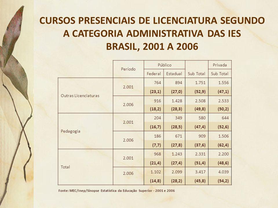 CURSOS PRESENCIAIS DE LICENCIATURA SEGUNDO A CATEGORIA ADMINISTRATIVA DAS IES BRASIL, 2001 A 2006 Fonte: MEC/Inep/Sinopse Estatística da Educação Supe