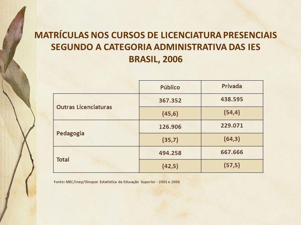 MATRÍCULAS NOS CURSOS DE LICENCIATURA PRESENCIAIS SEGUNDO A CATEGORIA ADMINISTRATIVA DAS IES BRASIL, 2006 Fonte: MEC/Inep/Sinopse Estatística da Educa